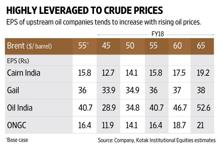 The  table above shows the earnings sensitivity of Indian upstream oil companies to crude oil prices. Graphic: Naveen Kumar Saini/Mint