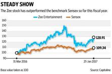 The December quarter was expected to be a tough one for Zee as advertisers cut spending in response to demonetisation, but it wasn't so. Graphic: Ajay Negi/Mint