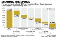 The government has a 29.5% stake in Vedanta's Hindustan Zinc (HZL) but gets 41.5% share of the spoils. Graphic: Naveen Kumar Saini/Mint