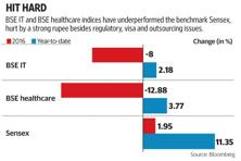 The BSE IT and BSE Healthcare indices have underperformed the Sensex, hurt by a strong rupee besides US FDA, US visa and outsourcing issues. Graphic: Paras Jain/Mint