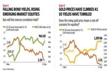 Action on the gold front suggests that investors are hedging their bets. Graphic by Naveen Kumar Saini/Mint