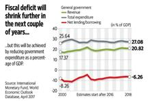 A look at the chart shows that general government total expenditure, or the combined expenditure of the central and state governments is expected to decline modestly, as a percentage of GDP, in the next couple of years. Graphic by Naveen Kumar Saini/Mint