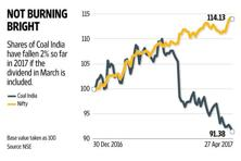 Coal India stock has shed nearly 8% so far this calendar year. Graphic: Naveen Kumar Saini/Mint