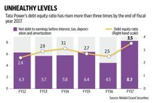 The acquisition of Welspun's renewable assets bumped up Tata Power's net debt to Rs46,781 crore, pushing its debt equity ratio to more than three times. Graphic:
