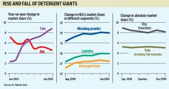 the war between detergent giants hindustan The hindustan lever-colgate toothpaste war the current war between the two dental care giants it was the advertisements that hindustan lever limited.