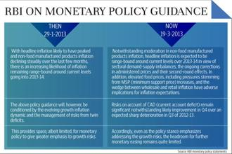 Monetary Policy of the Reserve Bank of India (Recent Changes)