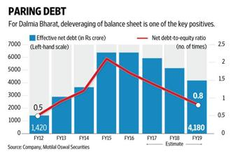 Dalmia Bharat: Debt repayment, rising market share support high valuations