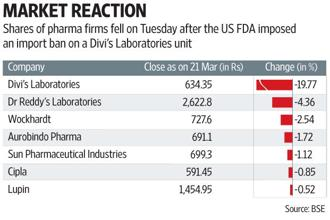 Shares of pharma firms, including Dr Reddy's, Wockhardt, Sun Pharma, Aurobindo Pharma, Lupin and Cipla, plunged on Tuesday after the US FDA imposed an import ban on a Divi's Labs unit in Visakhapatnam. Graphic: Subrata Jana/Mint