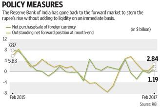 RBI turned a net buyer of dollars in February by buying $1.19 billion in the spot market. Graphic: Subrata Jana/Mint