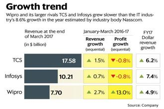 Wipro and its larger rivals TCS and Infosys grew slower than the IT industry's 8.6% growth in the year estimated by Nasscom. Graphic: Mint