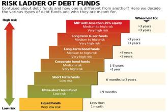 Know your debt funds