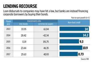 Given that loan growth has collapsed and the outlook for it is anything but sanguine, banks would rather put money into bonds than keep it on their books. Graphic: Naveen Kumar Saini/Mint