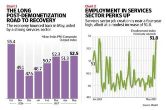 The good news from the May services PMI data, however, is the rebound in employment, albeit a modest one. Graphic by Naveen Kumar Saini/Mint