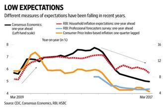In its own monetary policy report in April, the central bank showed its chequered record by highlighting the gap between the forecast on inflation and the actual inflation path. Graphic by Naveen Kumar Saini/Mint