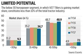 In the overall tractor market, VST Tillers right now has less than 2% market share. Graphic: Subrata Jana/Mint