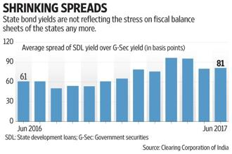 The premium states have to offer over central government securities has been widening over the last one year. Graphic by Subrata Jana/Mint
