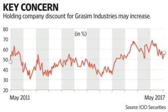 On the flip side, analysts fear that eventually, Grasim  may turn out to be the group's holding company with exposure to various unrelated businesses, thus attracting a higher holding company discount. Graphic by Sarvesh Kumar Sharma/Mint