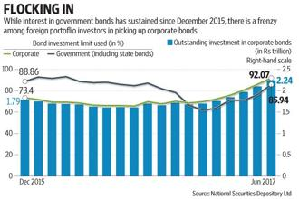 Corporate bonds have caught the fancy of foreign investors only since January, with investors buying a whopping Rs54,000 crore worth of corporate bonds, and this despite investment limits in government bonds being hiked at regular intervals, thus creating space for more investment there. Graphic by Subrata Jana/Mint