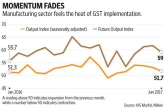 As the GST rollout date approached, there were reports of destocking and supply chain disruption in various sectors. Thus, an adverse impact on production cycles was largely expected. Graphic: Subrata Jana/Mint