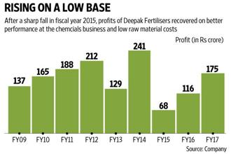 Deepak Fertilisers' net profit for the March quarter more than doubled as profitability got a boost from margin expansion at the chemicals business. Photo: Ajay Negi/Mint