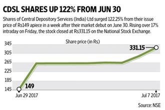 CDSL shares rose more than 17% intraday on Friday, closing at Rs331.15 on the National Stock Exchange (NSE). Graphic: Ajay Negi/Mint