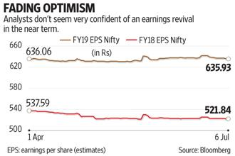 Just as corporate India started to look beyond demonetisation, the introduction of the goods and services tax (GST) has once again dashed the hopes of a long-awaited earnings recovery. Graphic by Subrata Jana/Mint
