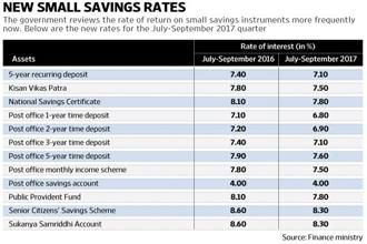 Interest rates on various small savings schemes like Public Provident Fund (PPF), Kisan Vikas Patra (KVP) and National Savings Certificate have been reduced by 10 basis points for the 1 July to 31 September quarter. Graphic: Vipul Sharma/Mint