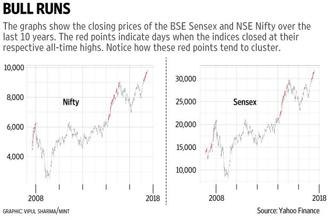 If the market has closed at an all-time high today, all it needs to close at a record high tomorrow is to generate a positive return, and the likelihood of that happening is greater than 50%. Graphic: Vipul Sharma/Mint
