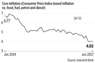 As the chart shows, there hasn't really been much of a change in core inflation in recent months. Graphic: Subrata Jana/Mint