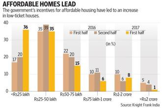 Realty consultant and adviser Knight Frank India has highlighted a visible surge in affordable housing projects. Graphic: Subrata Jana/Mint
