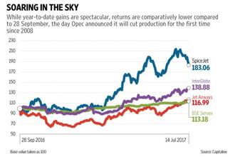 A look at the returns on aviation stocks—SpiceJet, IndiGo and Jet Airways—as compared to Sensex. Graphic: Naveen Kumar Saini/Mint