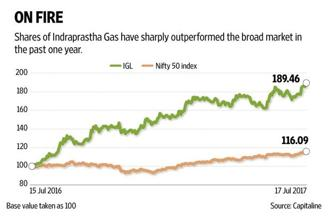 Indraprastha Gas investors are a happy lot what with the stock sharply outperforming NSE's Nifty 50 index in the past year. Graphic by Naveen Kumar Saini/Mint