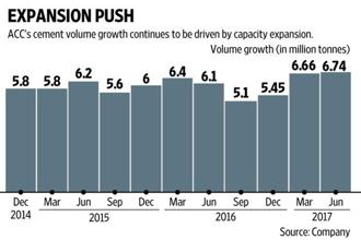 Some of the volume growth may have come from higher demand due to government spending on infrastructure activities in certain pockets. Graphic by Ajay Negi/Mint