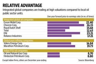 ONGC plans to acquire the government's 51% stake in HPCL.  Graphic: Naveen Kumar Saini/Mint