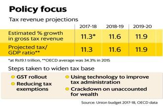 A larger number of taxpayers will allow the government to lower taxes and boost welfare spending—one of the benefits of the GST rollout. Graphic: Mint