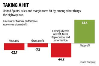 United Spirits profit before tax and before exceptional items declined 20%, but net profit rose by 43%, as it benefited from lower provisions related to exceptional items. Graphic by Naveen Kumar Saini/Mint