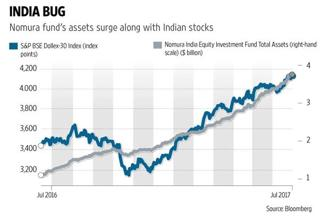 Nomura India fund's assets has surged in tandem with BSE Sensex, signifying growing Japanese investments in India. Graphic: Sarvesh Kumar Sharma/Mint