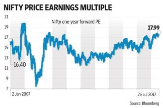 NSE at 10000 indicates price-earnings multiples are at multi-year highs. Graphic: Mint