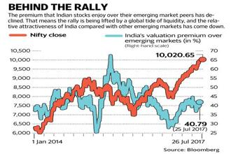 The key contributor to the rally in BSE Sensex and Nifty 50 is global liquidity. Graphic: Mint