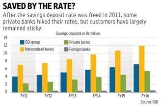 Since savings accounts are more of an operational tool than investment, SBI will not see a flight of customers to other banks that offer higher interest rates. Graphic: Mint