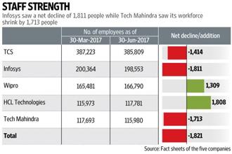 At the end of June quarter, TCS saw its workforce decline by 1,414 people, while that of Infosys reduced by 1,811 employees. Graphic: Vipul Sharma/Mint