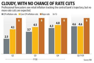 RBI is finally comfortable with the core inflation in the economy. Graphic: Subrata Jana/Mint