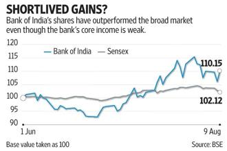 A return to profit in Q1 boosted Bank of India shares on Tuesday. Graphic: Mint