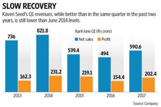 Kaveri Seeds' revenues during the June quarter are up 20%. Graphic: Subrata Jana/Mint