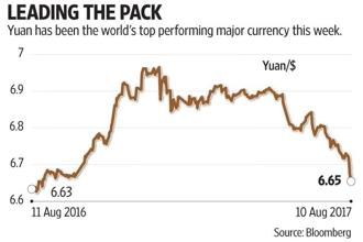 Bearish bets against the yuan have receded after it rose above 6.7 per dollar. Graphic: Subrata Jana/Mint