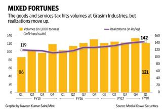 Though volume growth was lower for Grasim's business verticals, realizations aided its overall performance.