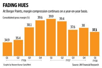 Apart from higher input prices, what also crimped gross margins for Berger Paints were the discounts doled out to dealers in the run-up to the GST implementation, to compensate for tax losses on transition stock, said the management. Graphic by Naveen Kumar Saini/Mint