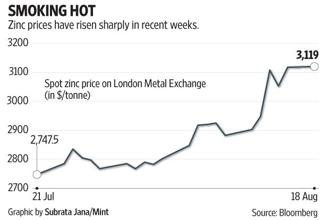Recently, a declining trend in zinc inventories, and bullish signals from China (that have benefited prices of most metals) have added to the bullish discourse.