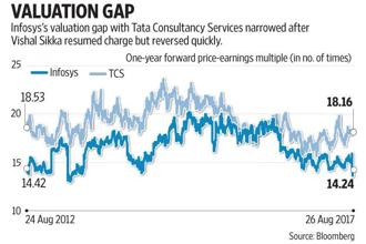 Infosys's valuation gap with Tata Consultancy Services narrowed after Vishal Sikka resumed charged, but reversed quickly. Graphic: Mint