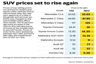 Prices of popular luxury cars and SUVs of Mercedes-Benz, Mahindra and Toyota will rise after the GST cess hike. Photo: Mint